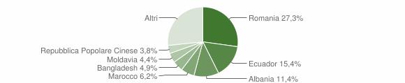 Grafico cittadinanza stranieri - Sestri Levante 2018