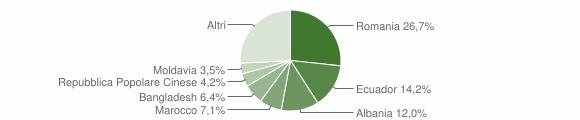 Grafico cittadinanza stranieri - Sestri Levante 2019