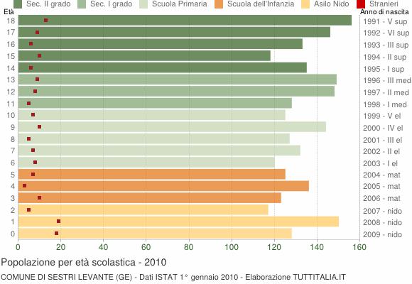 Grafico Popolazione in età scolastica - Sestri Levante 2010