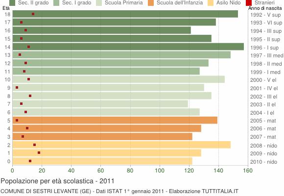 Grafico Popolazione in età scolastica - Sestri Levante 2011