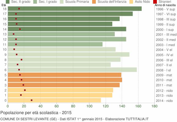 Grafico Popolazione in età scolastica - Sestri Levante 2015