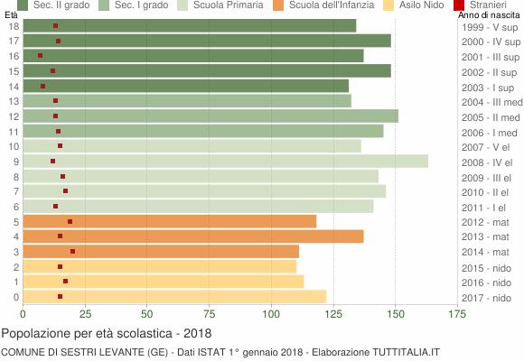 Grafico Popolazione in età scolastica - Sestri Levante 2018
