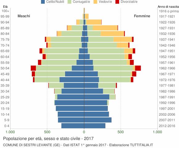 Grafico Popolazione per età, sesso e stato civile Comune di Sestri Levante (GE)