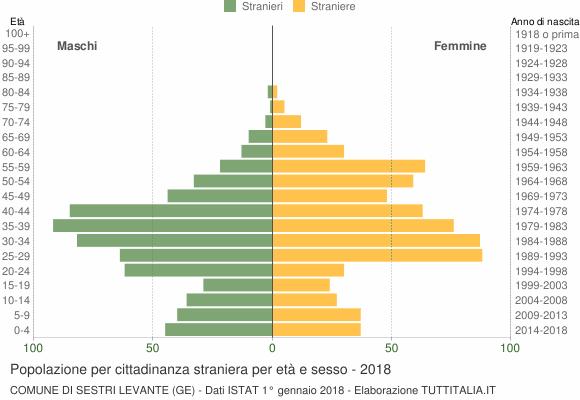 Grafico cittadini stranieri - Sestri Levante 2018
