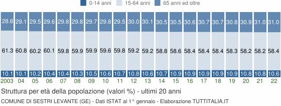 Grafico struttura della popolazione Comune di Sestri Levante (GE)