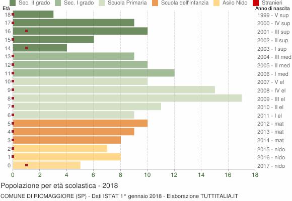 Grafico Popolazione in età scolastica - Riomaggiore 2018