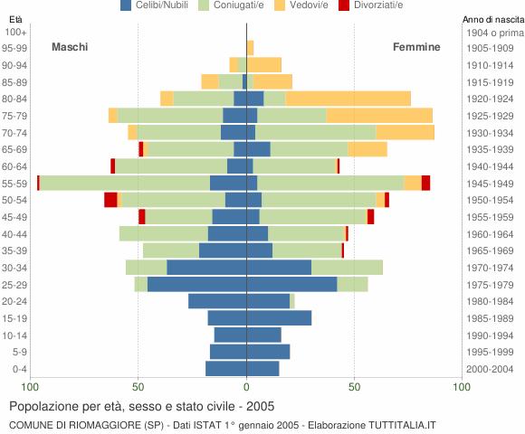 Grafico Popolazione per età, sesso e stato civile Comune di Riomaggiore (SP)