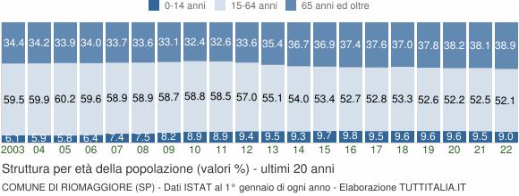 Grafico struttura della popolazione Comune di Riomaggiore (SP)