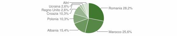 Grafico cittadinanza stranieri - Tribogna 2017