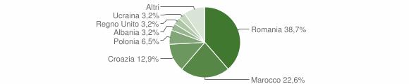 Grafico cittadinanza stranieri - Tribogna 2018