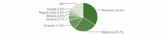 Grafico cittadinanza stranieri - Tribogna 2019