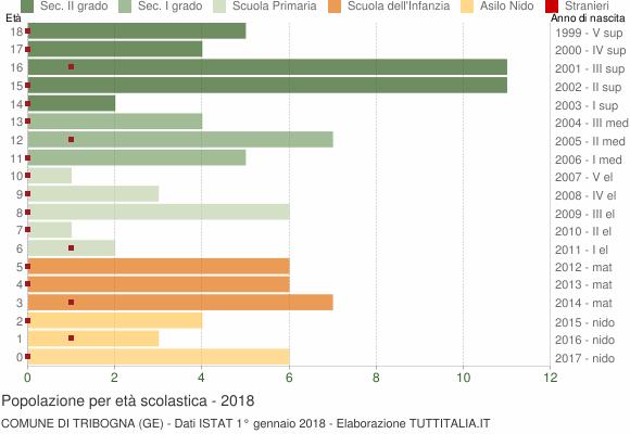 Grafico Popolazione in età scolastica - Tribogna 2018