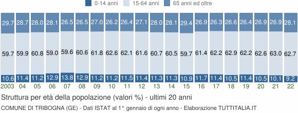 Grafico struttura della popolazione Comune di Tribogna (GE)