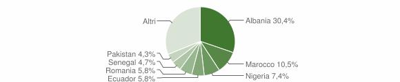 Grafico cittadinanza stranieri - Borzonasca 2019