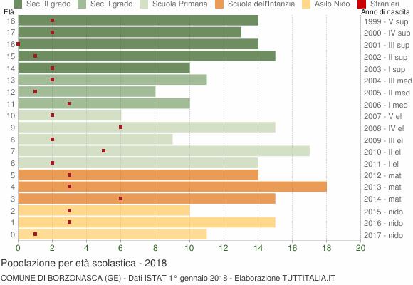 Grafico Popolazione in età scolastica - Borzonasca 2018