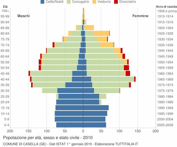 Grafico Popolazione per età, sesso e stato civile Comune di Casella (GE)