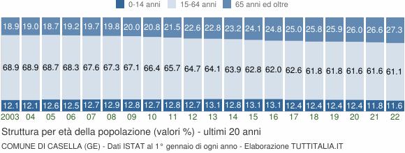 Grafico struttura della popolazione Comune di Casella (GE)
