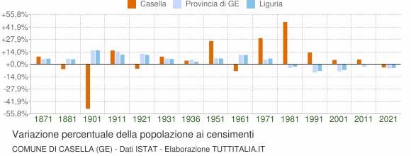 Grafico variazione percentuale della popolazione Comune di Casella (GE)