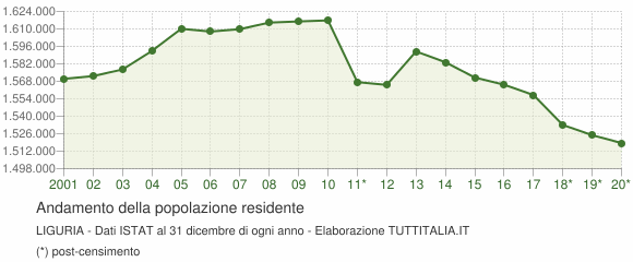 Andamento popolazione Liguria