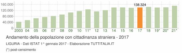 Grafico andamento popolazione stranieri Liguria