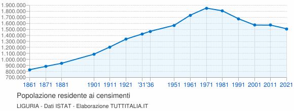 Grafico andamento storico popolazione Liguria