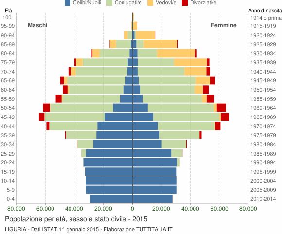Grafico Popolazione per età, sesso e stato civile Liguria