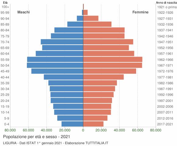 Grafico Popolazione per età e sesso Liguria