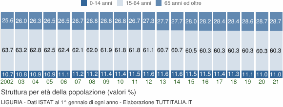 Grafico struttura della popolazione Liguria