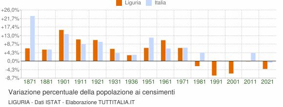 Grafico variazione percentuale della popolazione Liguria