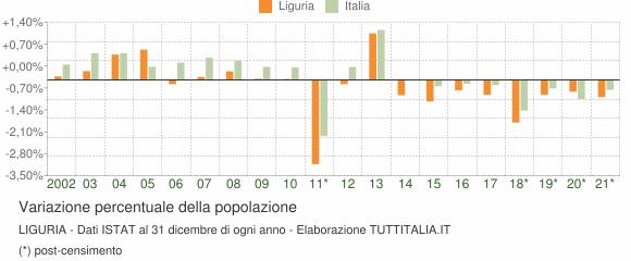 Variazione percentuale della popolazione Liguria