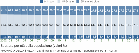 Grafico struttura della popolazione Provincia della Spezia