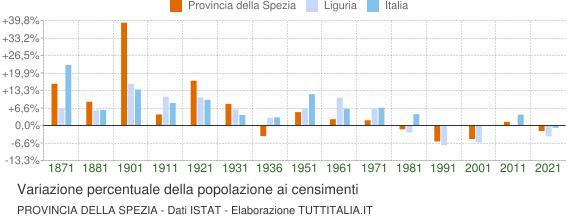 Grafico variazione percentuale della popolazione Provincia della Spezia