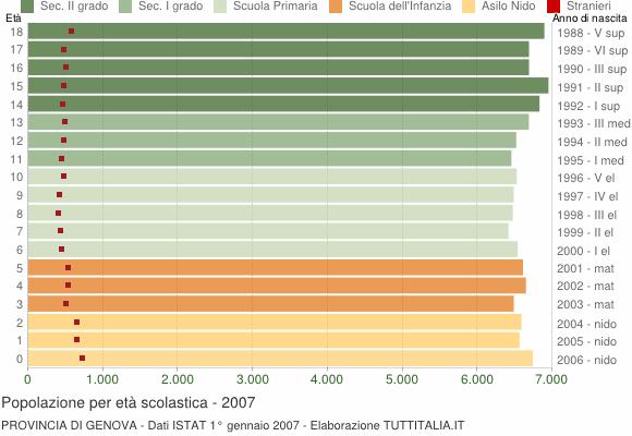 Grafico Popolazione in età scolastica - 2007