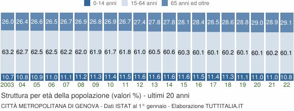 Grafico struttura della popolazione Città Metropolitana di Genova