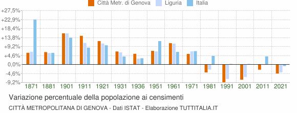 Grafico variazione percentuale della popolazione Città Metropolitana di Genova