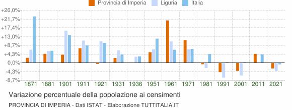 Grafico variazione percentuale della popolazione Provincia di Imperia
