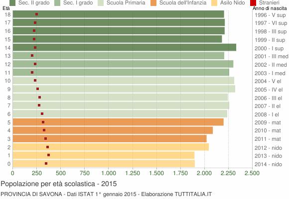 Grafico Popolazione in età scolastica - 2015