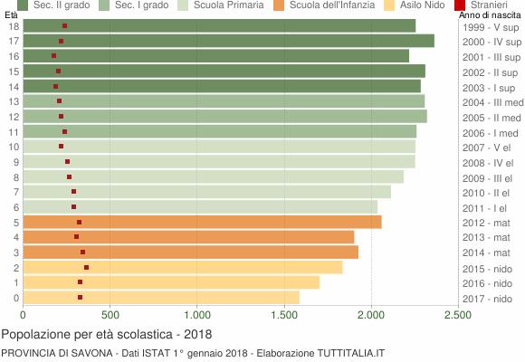 Grafico Popolazione in età scolastica - 2018
