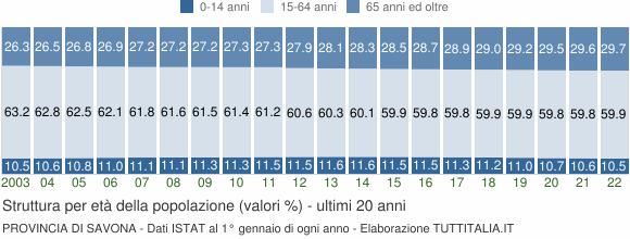 Grafico struttura della popolazione Provincia di Savona
