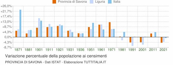 Grafico variazione percentuale della popolazione Provincia di Savona