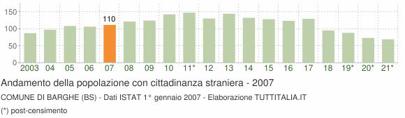 Grafico andamento popolazione stranieri Comune di Barghe (BS)
