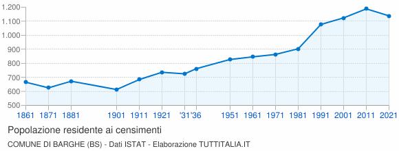 Grafico andamento storico popolazione Comune di Barghe (BS)