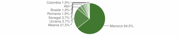 Grafico cittadinanza stranieri - Barghe 2005
