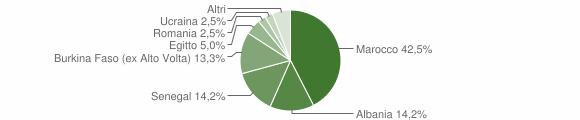 Grafico cittadinanza stranieri - Barghe 2008