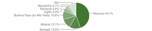 Grafico cittadinanza stranieri - Barghe 2010
