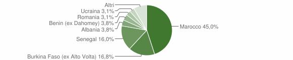 Grafico cittadinanza stranieri - Barghe 2014