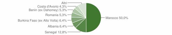 Grafico cittadinanza stranieri - Barghe 2018
