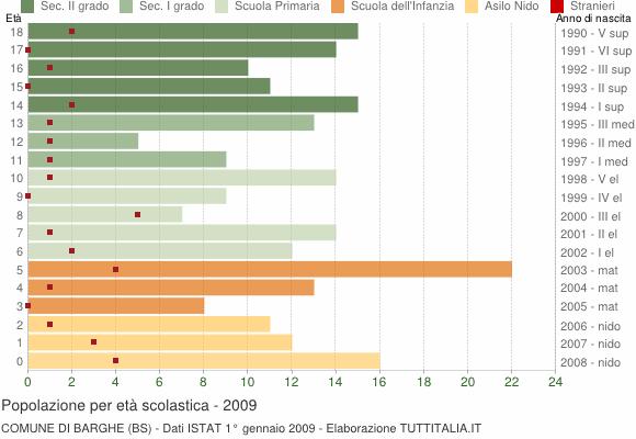 Grafico Popolazione in età scolastica - Barghe 2009