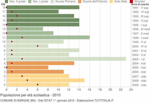 Grafico Popolazione in età scolastica - Barghe 2010