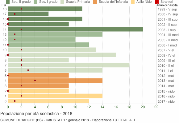 Grafico Popolazione in età scolastica - Barghe 2018